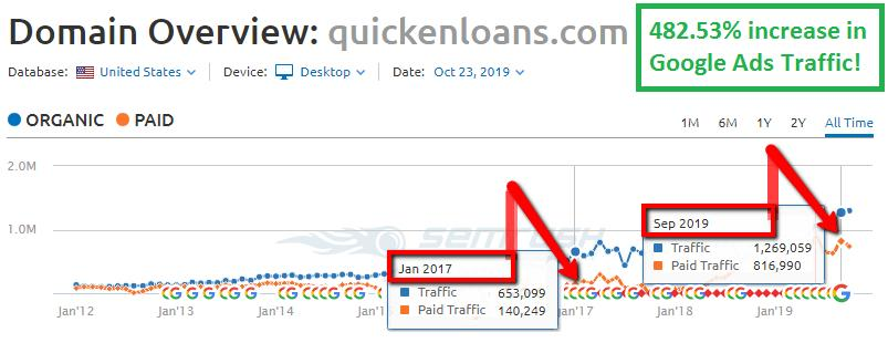 Quicken Loans Has Increased Google Ads Traffic by a WHOPPING 482.53% – What Changed?!