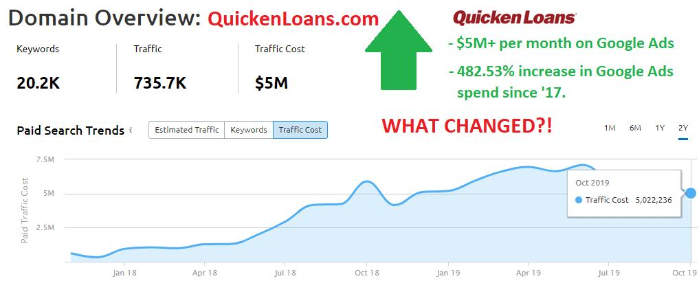 Follow up to my post about Sneaky Quicken's Google Ads Traffic Increase